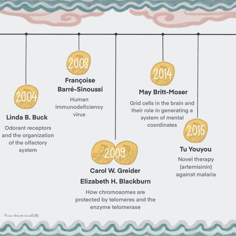 timeline-2004-2015-nina_draws__scientists-800x800
